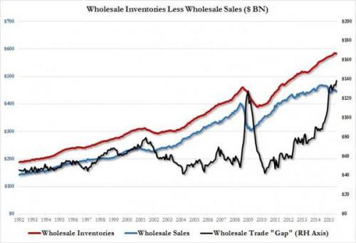 inv less sales record high_0.jpg