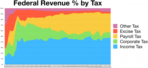 1920px-Taxes_revenue_by_source_chart_history.png