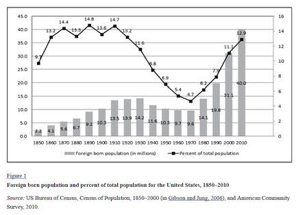 USA Immigration History in graphs.jpg