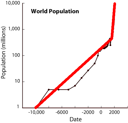 worldPopulationGraph_year10000BCto2000AD_logplot_bilinear-overlay_439x423_pngcrush-brute.png
