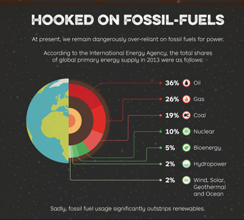 fossil fuel use.png