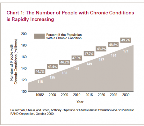 growth of chronic disease_0.png
