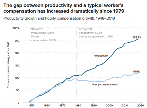 wages vs productivity.png